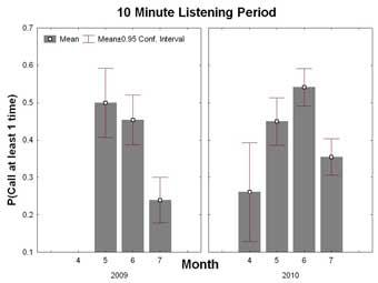 10-Minute Listening Period