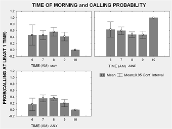 Time of Morning and Calling Probability