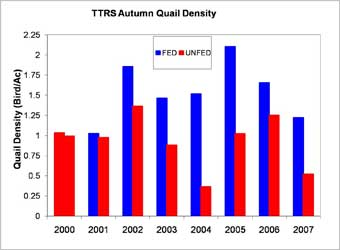 TTRS Autumn Quail Density