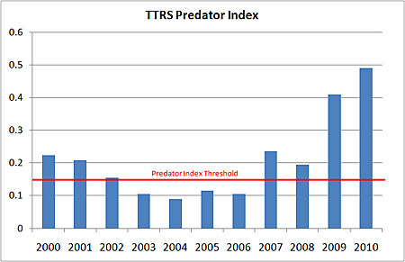 Test Predator Index