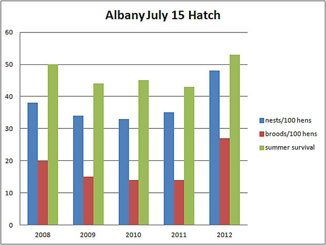 July 15, 2012 Albany Quail Hatch graph
