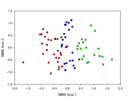 Shortleaf scatter plot